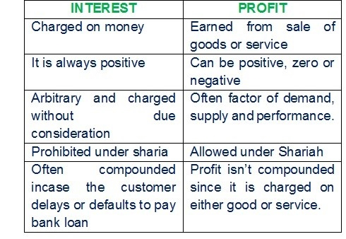 Difference between Interest & Profit
